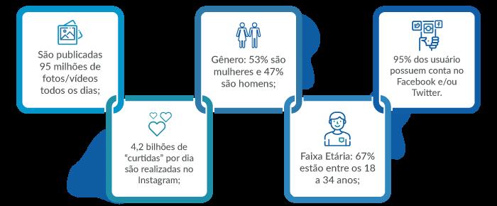 Gráfico com dados sobre público e posts no Instagram