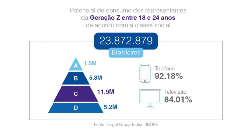 Potencial de consumo dos representantes da Geração Z entre 18 e 24 anos de acordo com a classe social. Gráfico adaptado da pesquisa feita pelo Think With Google